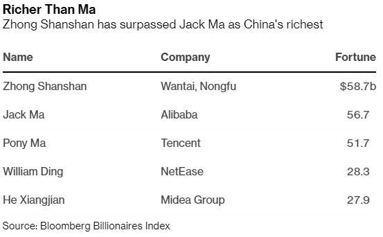 Jack Ma mất ngôi giàu nhất Trung Quốc vào tay tỷ phú - 3