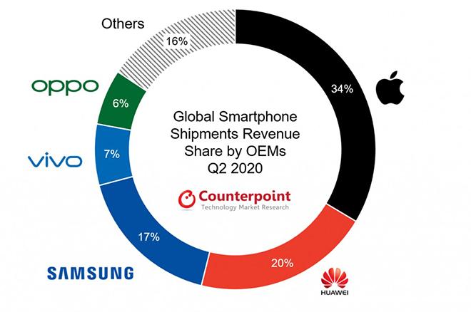 Vì sao giá trung bình smartphone tăng lên bất chấp đại dịch Covid-19? - 2