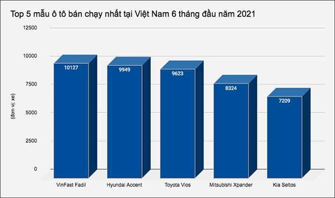 Top 5 mẫu ô tô bán chạy nhất tại Việt Nam nửa đầu năm 2021 - 1