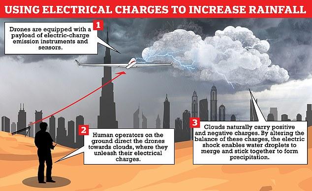 Giữa nắng nóng hơn 50 độ C, UAE thành công tạo mưa như trút nước - 2