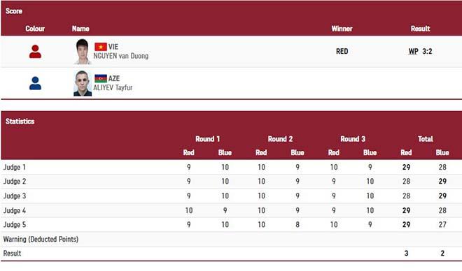 Trực tiếp đoàn Việt Nam dự Olympic ngày 24/7: Nguyễn Văn Đương giành trận thắng lịch sử cho Boxing VN - 3