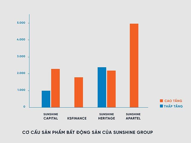 Thị trường BĐS nửa cuối 2021: Sunshine Group tung 15 nghìn sản phẩm, tổng giá trị hơn 300 nghìn tỷ - 6