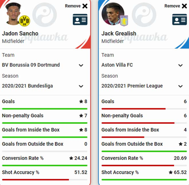 Man City mua Grealish đáp trả MU đón Sancho: Hai SAO tuyển Anh ai hơn ai? - 3