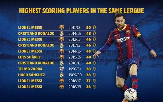 Nhìn lại thời hoàng kim của Messi ở Barcelona: Sự vĩ đại của siêu sao - 3