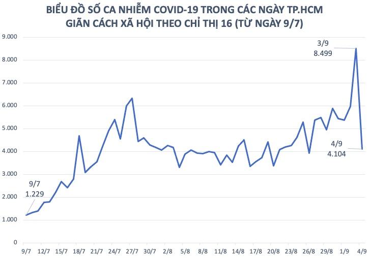 Dịch COVID-19 tại TP.HCM: Số F0 ngày 4/9 giảm hơn một nửa so với hôm qua - 1