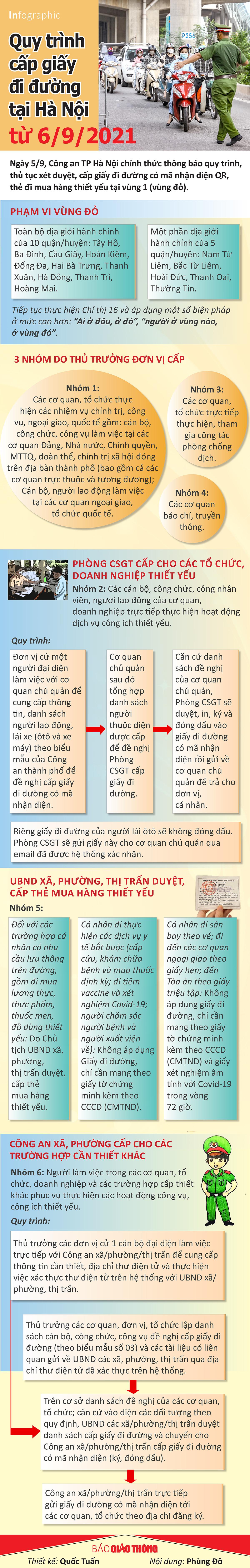 Infographic: Quy trình cấp giấy đi đường tại Hà Nội từ ngày 6/9 - 1