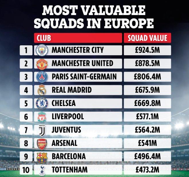 Siêu đội hình MU - Man City trị giá hơn 1,8 tỷ bảng: Cả châu Âu kém xa - 1