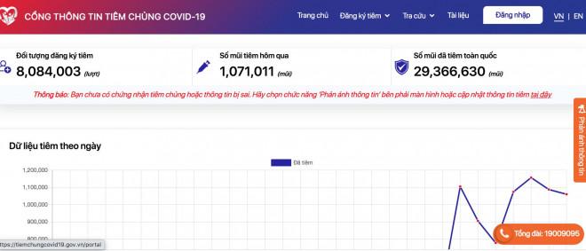 800.000 người gửi phản ánh về việc truy vấn thông tin tiêm chủng Covid-19 - 1