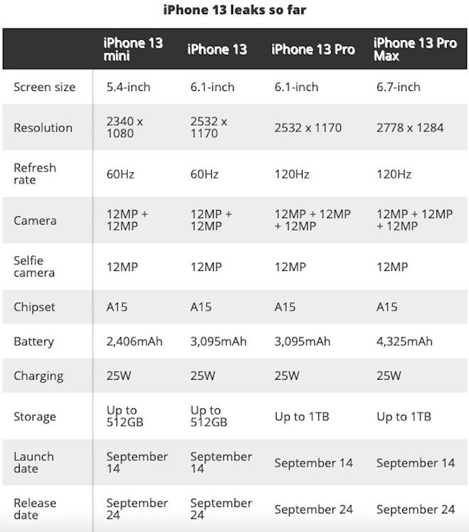 TRỰC TIẾP: Apple công bố 4 phiên bản của iPhone 13 series - 67