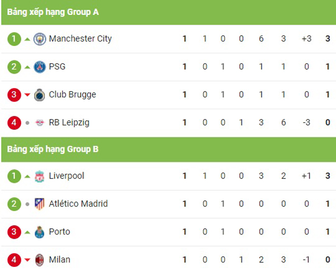 """Cực nóng bảng xếp hạng cúp C1: Man City vượt PSG, Real xếp dưới """"tí hon"""" - 3"""