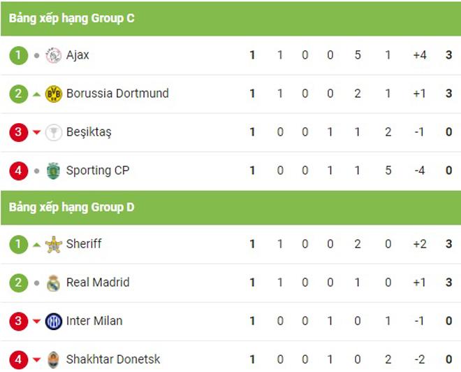 """Cực nóng bảng xếp hạng cúp C1: Man City vượt PSG, Real xếp dưới """"tí hon"""" - 4"""