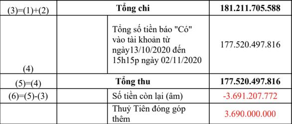 Công Vinh, Thủy Tiên livestream 18.000 trang sao kê hơn 181 tỷ từ thiện miền Trung - 5