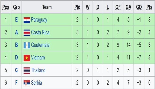 Trực tiếp bóng đá Việt Nam - CH Séc: Bảo toàn thành quả, vỡ oà vé đi tiếp (Futsal World Cup) (Hết giờ) - 3