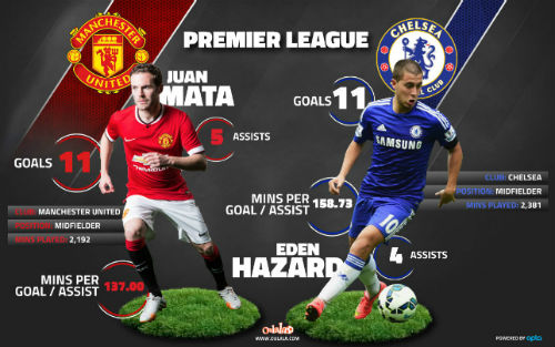 Rời Chelsea sang MU, Mata còn xuất sắc hơn Hazard