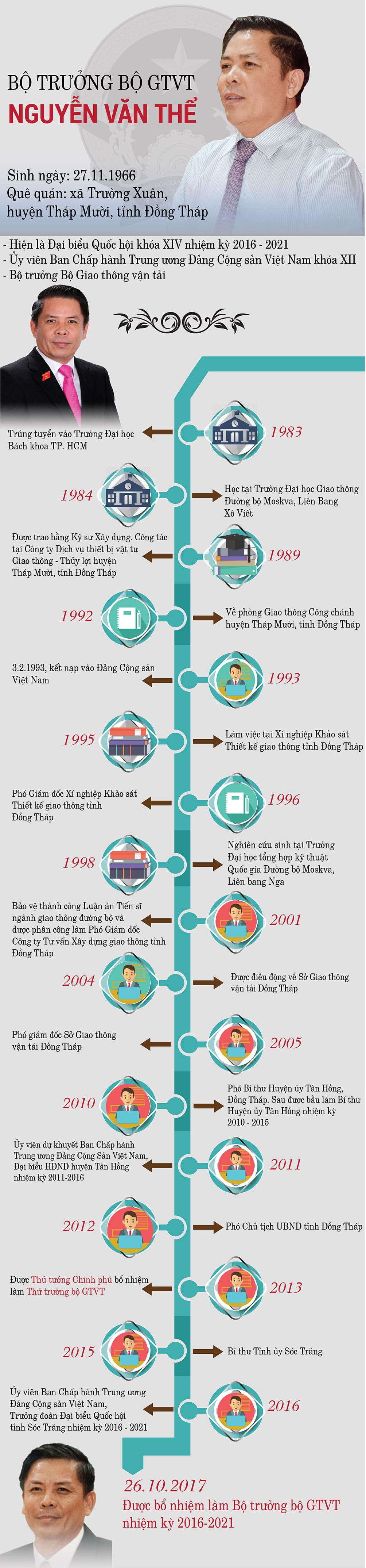 Infographic: Chân dung tân Bộ trưởng GTVT Nguyễn Văn Thể - hình ảnh 1