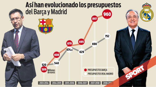 """Real Madrid bá chủ Champions League vẫn đố kỵ Barcelona """"hái ra tiền"""" - 2"""
