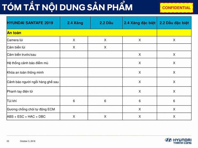 Hyundai SantaFe 2019 lộ thông số kỹ thuật, sắp ra mắt Việt Nam - 4