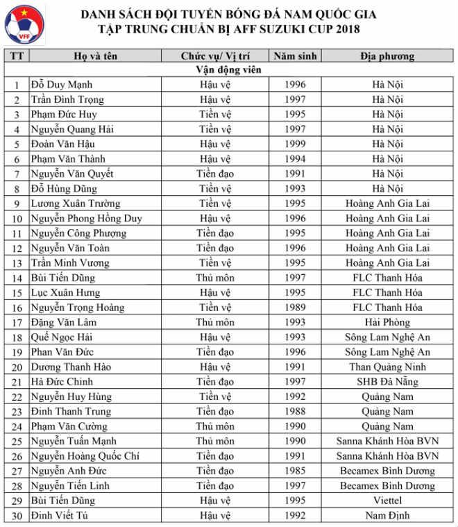 Công bố danh sách ĐT Việt Nam: Xuân Trường - Quang Hải săn cúp vàng AFF Cup - 2