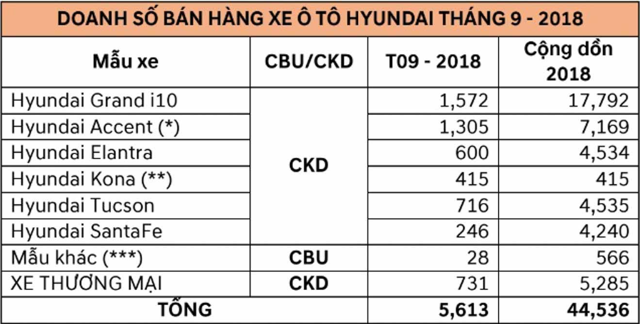 Hyundai công bố doanh số tháng 9/2018: 415 chiếc Kona bán ra ngay trong tháng đầu ra mắt - 2