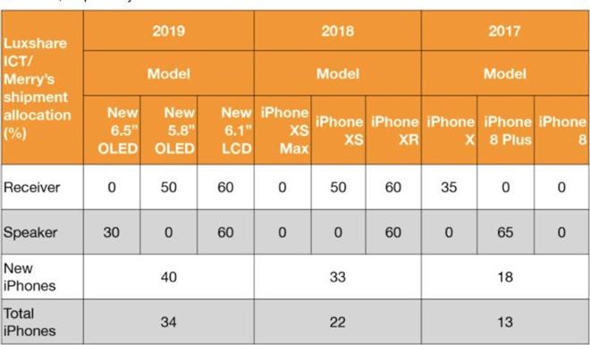 Loạt iPhone 2019 sẽ vẫn giữ kích thước, tính năng như iPhone năm nay - 2