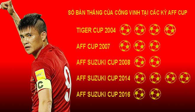 ĐT Việt Nam xưng bá AFF Cup 2018: Ai sắm vai người hùng như Công Vinh? - 1