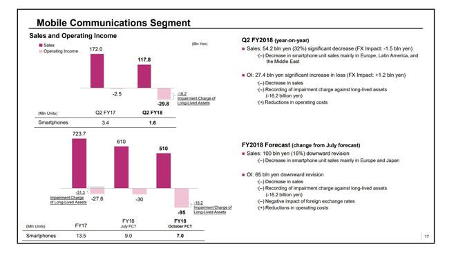 Sony khủng hoảng doanh số smartphone trầm trọng - 1