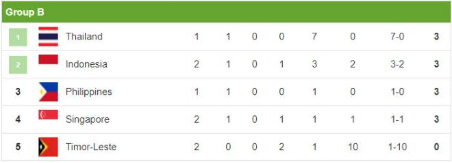 Kịch bản choáng nhất AFF Cup: