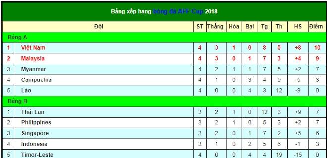 """Ai là đối thủ ĐT Việt Nam đối đầu """"tóe lửa"""" ở bán kết AFF Cup? - 2"""