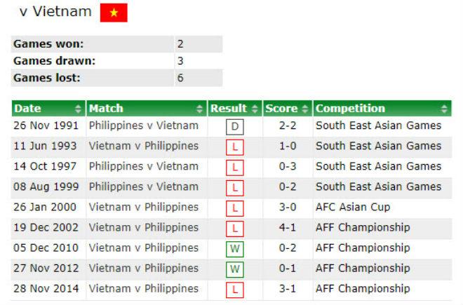 """Việt Nam đá bán kết AFF Cup: Bại tướng Philippines từng 6 lần """"ôm hận"""" - 2"""