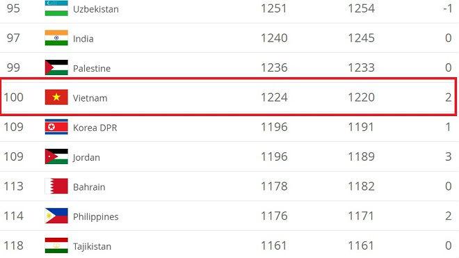ĐT Việt Nam bay vào top 100 thế giới: Ngả mũ dấu ấn vàng Park Hang Seo - 2