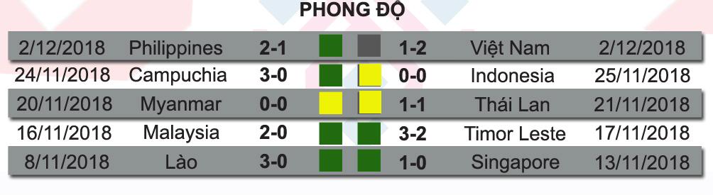 Việt Nam - Philippines: Hừng hực khí thế, vé chung kết trong tầm tay (AFF Cup) - 5