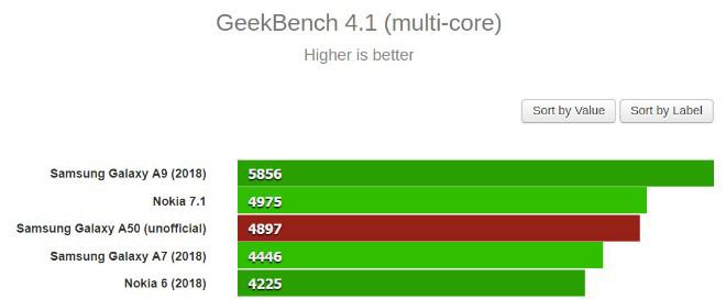 Galaxy A50 lộ diện điểm chuẩn khiến đối thủ tầm trung phải dè chừng - 3