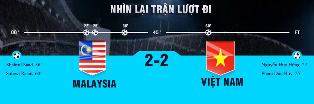 Nhận định bóng đá Việt Nam - Malaysia: Chờ 90 phút huy hoàng, giấc mơ vàng 10 năm - 3
