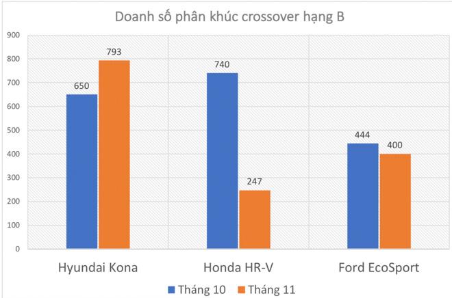 Doanh số crossover hạng B tháng 11/2018: Hyundai Kona tiếp đà tăng trưởng, HR-V sụt giảm đáng kể - 2