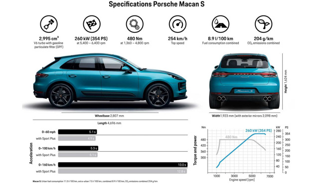 Porsche Việt Nam bắt đầu mở đặt cọc cho mẫu Macan S 2019 với giá từ 3,06 tỷ đồng - 2