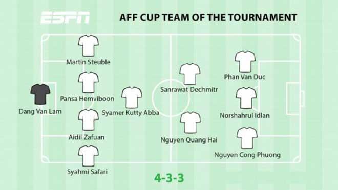 Đội hình tiêu biểu AFF Cup: 4 SAO Việt Nam góp mặt, khó hiểu hàng thủ - 1
