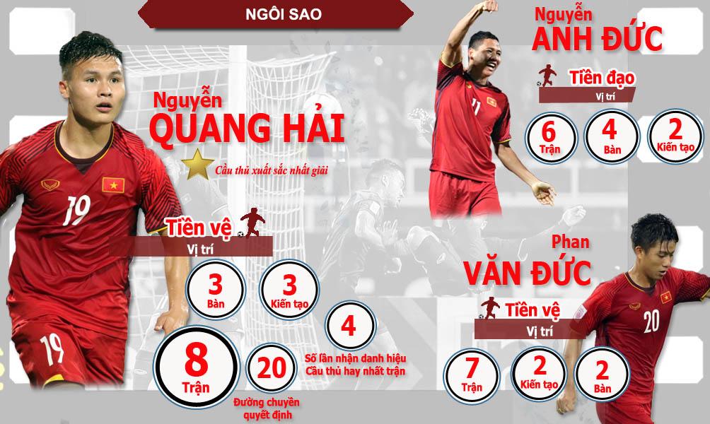 Việt Nam xưng vương AFF Cup: Lịch sử sang trang, ngả mũ thế hệ vàng mới - 4