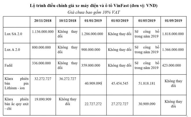 VinFast sắp tăng giá loạt xe ôtô và xe máy điện từ tháng 1/2019 - 3
