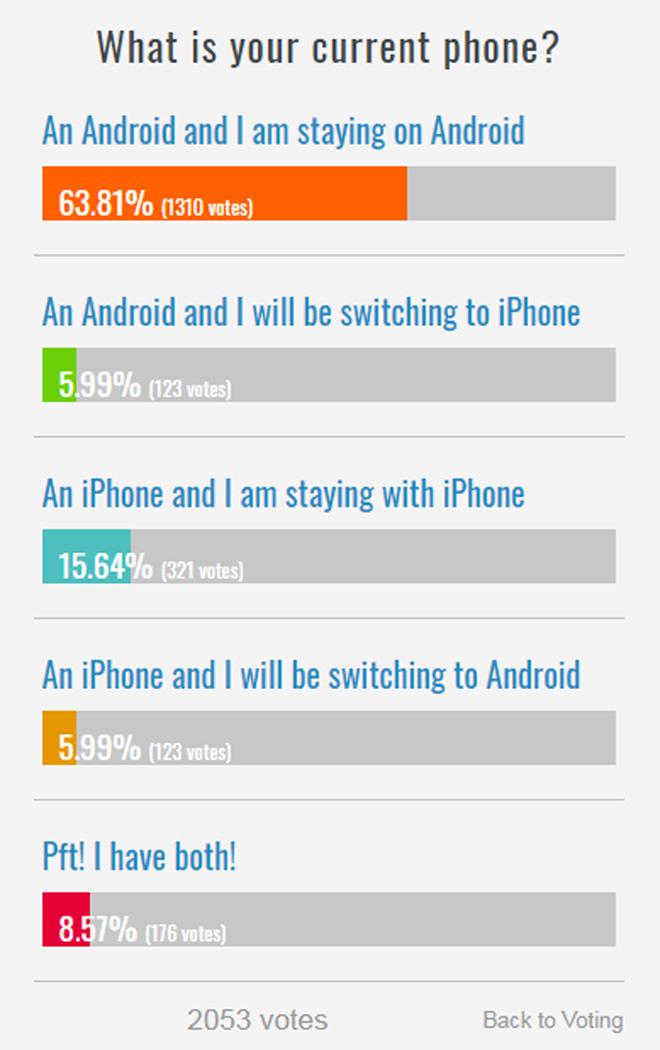 Cuộc chiến Android và iPhone: Ai là người thắng cuộc? - 2