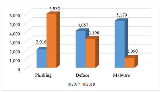 """An ninh mạng 2018 """"dậy sóng"""" với rò rỉ dữ liệu người dùng, tấn công APT - 2"""