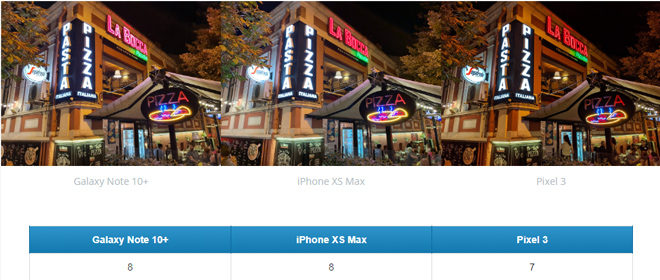 Galaxy Note10 chụp ảnh trên tầm cả Pixel 3 và iPhone Xs Max - 6