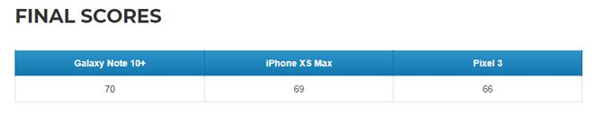 Galaxy Note10 chụp ảnh trên tầm cả Pixel 3 và iPhone Xs Max - 8