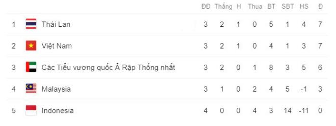 Việt Nam thắng tưng bừng Indonesia: 7 điểm, đứng thứ mấy bảng xếp hạng World Cup? - 2