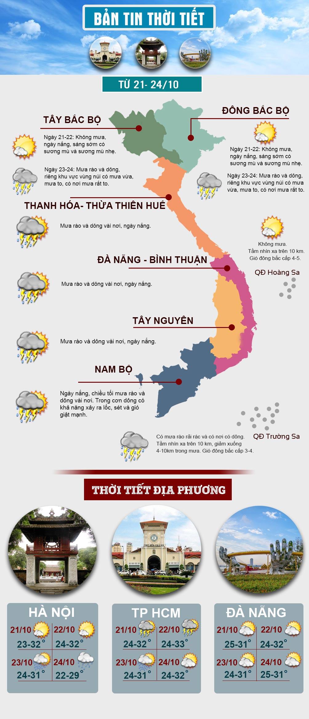 Đầu tuần, miền Bắc nắng hanh, miền Nam mưa dông về chiều tối