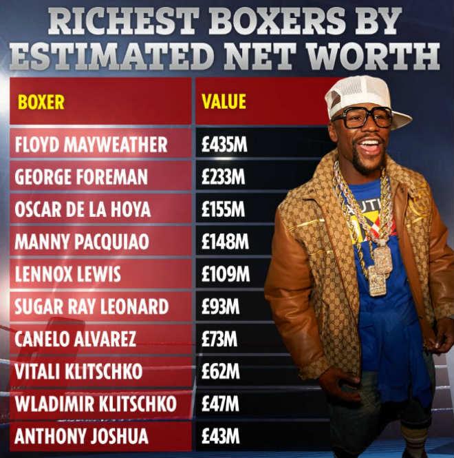 10 võ sĩ boxing đắt giá nhất thế giới: Mayweather