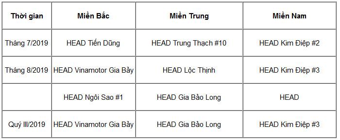 Tuyên dương các HEAD xuất sắc nhất trong hoạt động đào tạo lái xe an toàn Quý III/2019 - 4