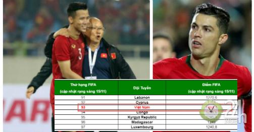 Việt Nam đua top 90 bảng xếp hạng FIFA: Bất ngờ được Ronaldo - BĐN giúp sức