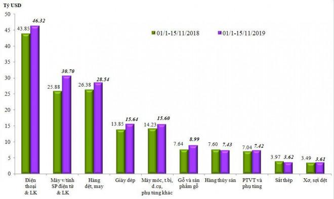 """Việt Nam xuất khẩu 77 tỷ USD điện thoại, thiết bị điện tử  """"Made in Viet Nam"""" và linh kiện - 2"""