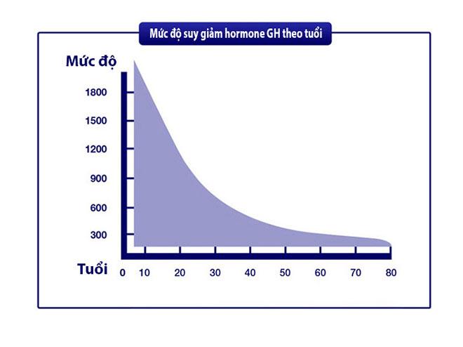 Lộ trình chuẩn khoa học giúp trẻ tăng chiều cao tự nhiên - 1