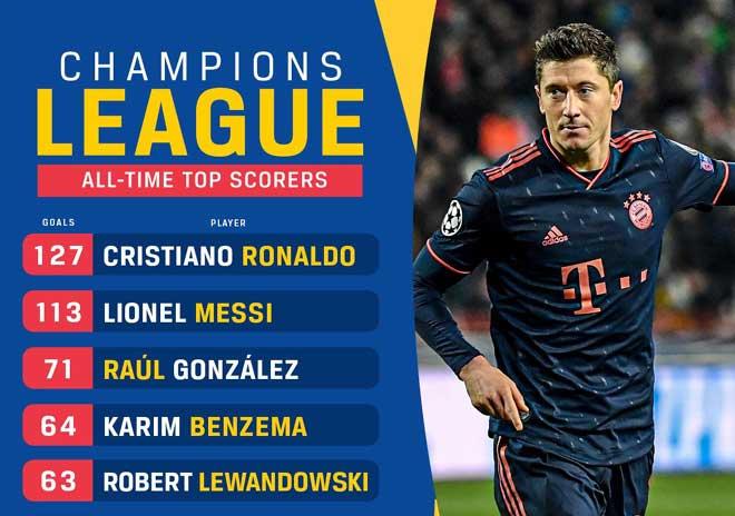 Lewandowski lập poker kỷ lục Cúp C1: Sánh ngang Messi, lọt top 5 chân sút vĩ đại - 1